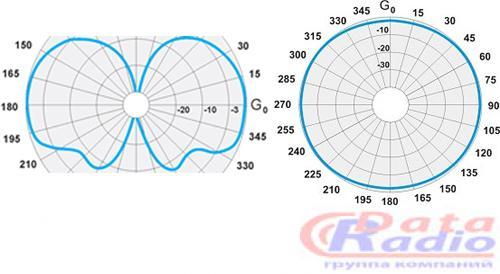 Диаграмма направленности антенны PA-153